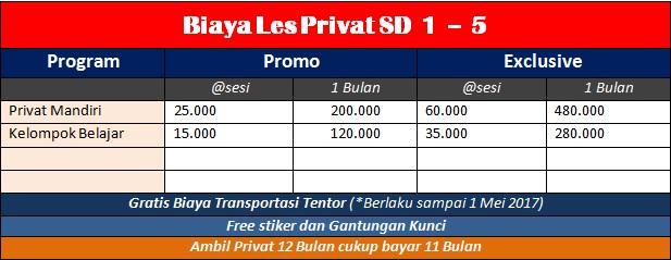 Biaya Les Privat SD Jogja 1 - 5