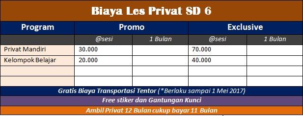 Biaya Les Privat SD Jogja 6
